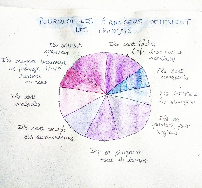 pourquoi les étrangers détestent les français