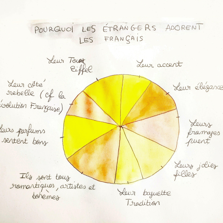 Pourquoi les étrangers adorent les Français